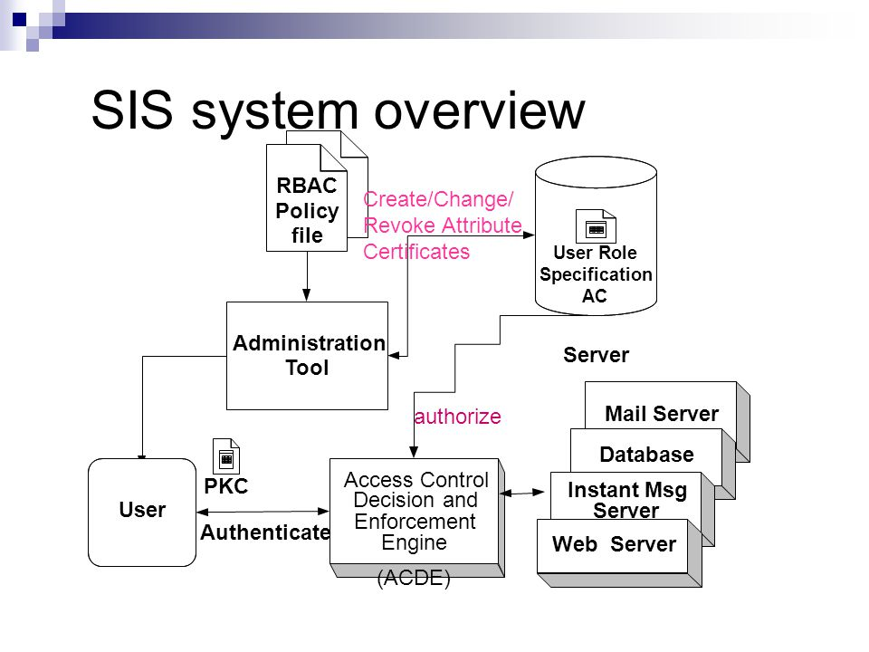 SIS system overview authorize Administration Tool Server RBAC Policy file User Access Control Decision and Enforcement Engine PKC User Role Specificat