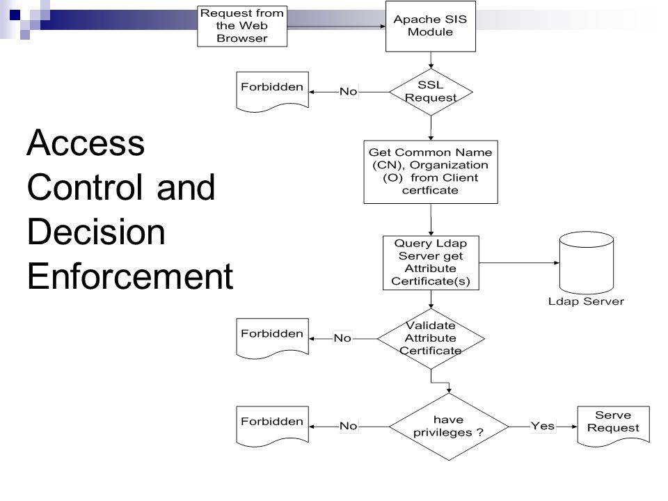 Access Control and Decision Enforcement