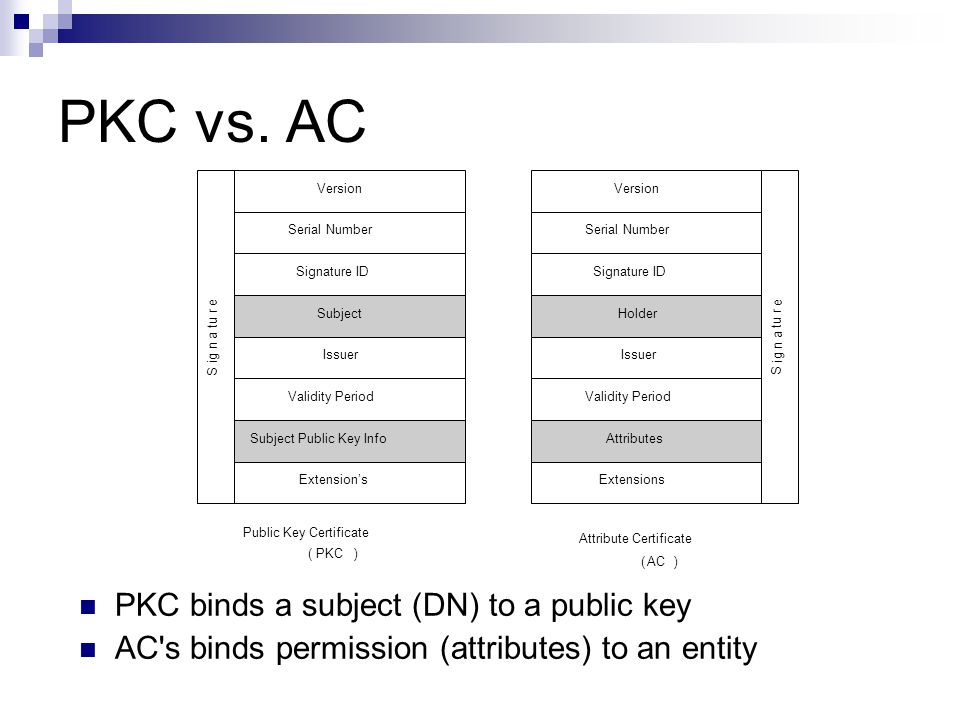 PKC vs. AC PKC binds a subject (DN) to a public key AC's binds permission (attributes) to an entity Version Serial Number Signature ID Subject Issuer