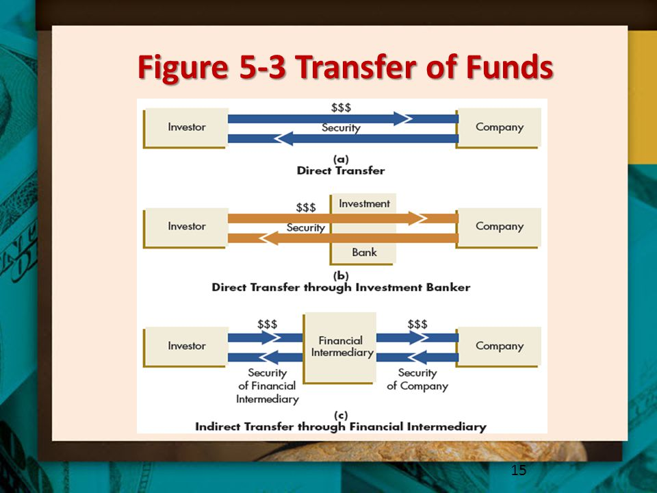 Figure 5-3 Transfer of Funds 15