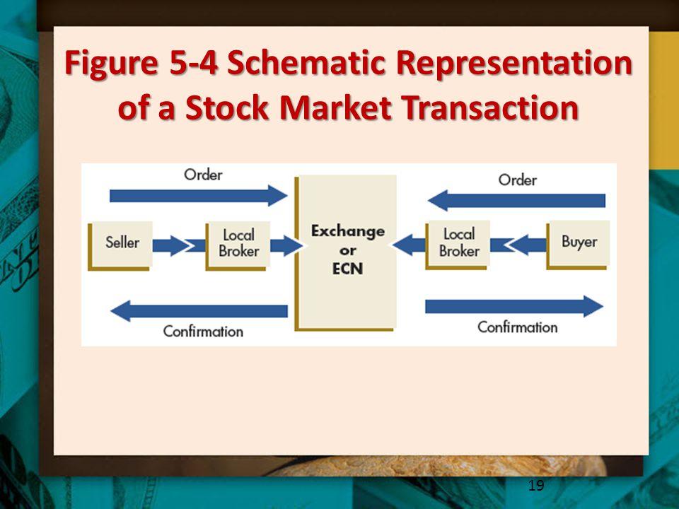 Figure 5-4 Schematic Representation of a Stock Market Transaction 19