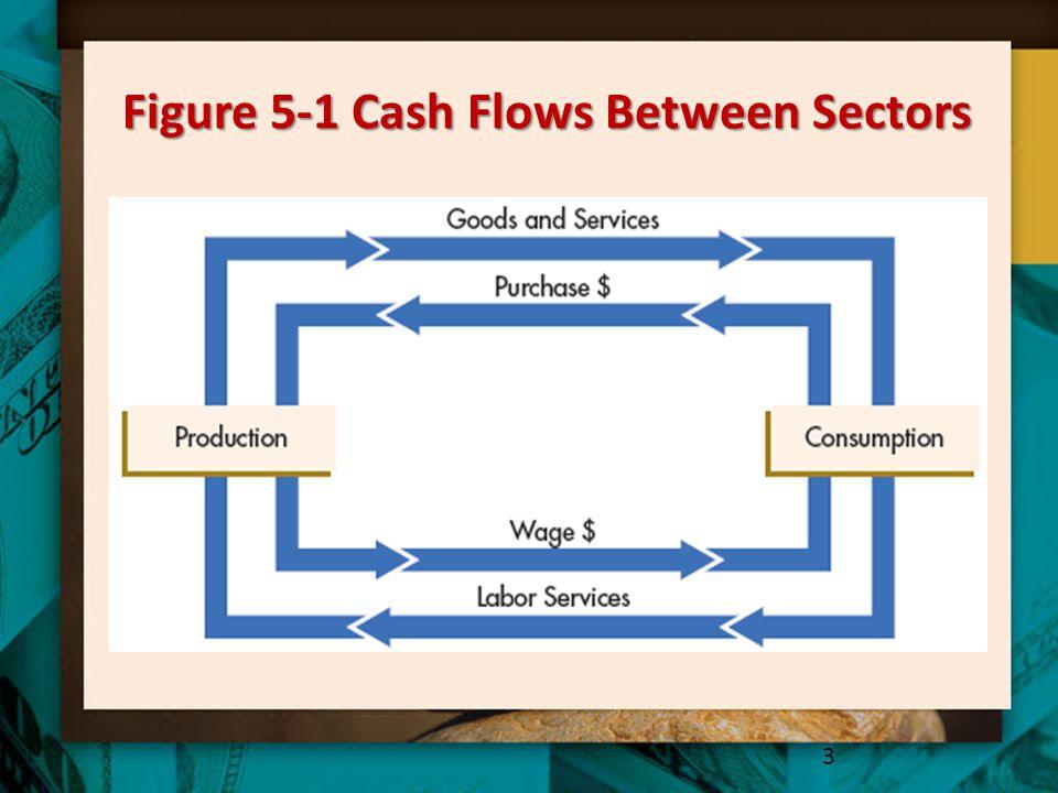 Figure 5-1 Cash Flows Between Sectors 3