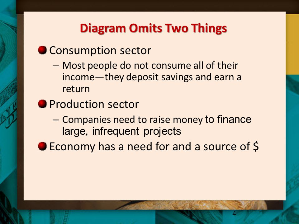 Diagram Omits Two Things Consumption sector – Most people do not consume all of their income—they deposit savings and earn a return Production sector
