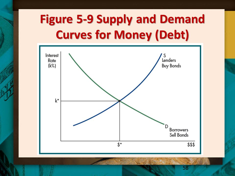 Figure 5-9 Supply and Demand Curves for Money (Debt) 58