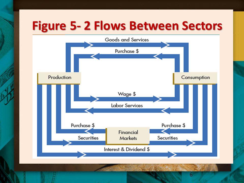 Figure 5- 2 Flows Between Sectors 6