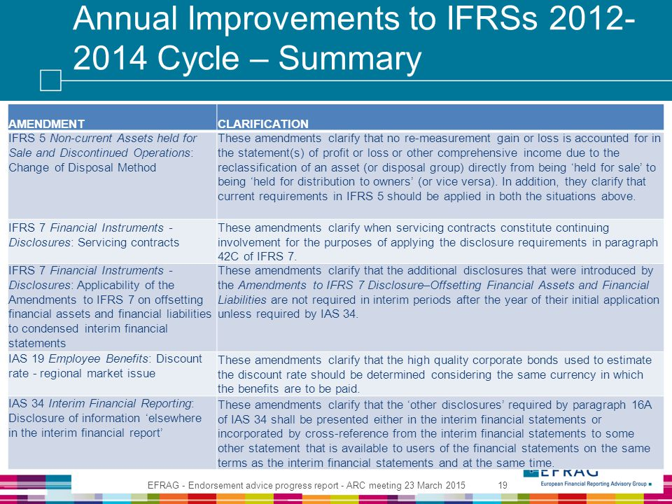 Annual Improvements to IFRSs 2012- 2014 Cycle – Summary AMENDMENTCLARIFICATION IFRS 5 Non-current Assets held for Sale and Discontinued Operations: Change of Disposal Method These amendments clarify that no re-measurement gain or loss is accounted for in the statement(s) of profit or loss or other comprehensive income due to the reclassification of an asset (or disposal group) directly from being 'held for sale' to being 'held for distribution to owners' (or vice versa).