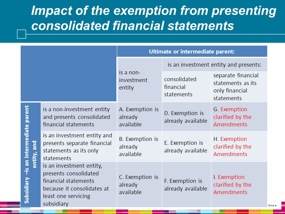 Impact of the exemption from presenting consolidated financial statements 23 Ultimate or intermediate parent: is a non- investment entity is an investment entity and presents: consolidated financial statements separate financial statements as its only financial statements Subsidiary –is an intermediate parent entity, and is a non-investment entity and presents consolidated financial statements A.