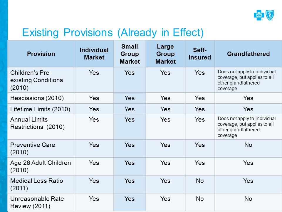Existing Provisions (Already in Effect) Provision Individual Market Small Group Market Large Group Market Self- Insured Grandfathered Children's Pre- existing Conditions (2010) Yes Does not apply to individual coverage, but applies to all other grandfathered coverage Rescissions (2010)Yes Lifetime Limits (2010)Yes Annual Limits Restrictions (2010) Yes Does not apply to individual coverage, but applies to all other grandfathered coverage Preventive Care (2010) Yes No Age 26 Adult Children (2010) Yes Medical Loss Ratio (2011) Yes NoYes Unreasonable Rate Review (2011) Yes No