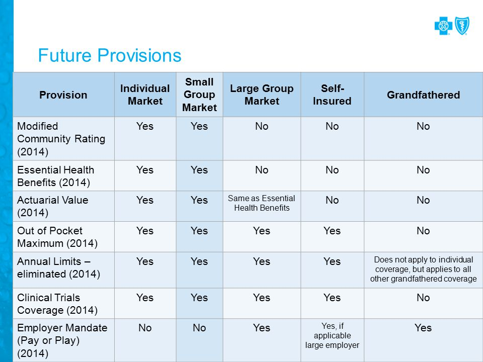 Future Provisions Provision Individual Market Small Group Market Large Group Market Self- Insured Grandfathered Modified Community Rating (2014) Yes No Essential Health Benefits (2014) Yes No Actuarial Value (2014) Yes Same as Essential Health Benefits No Out of Pocket Maximum (2014) Yes No Annual Limits – eliminated (2014) Yes Does not apply to individual coverage, but applies to all other grandfathered coverage Clinical Trials Coverage (2014) Yes No Employer Mandate (Pay or Play) (2014) No Yes Yes, if applicable large employer Yes