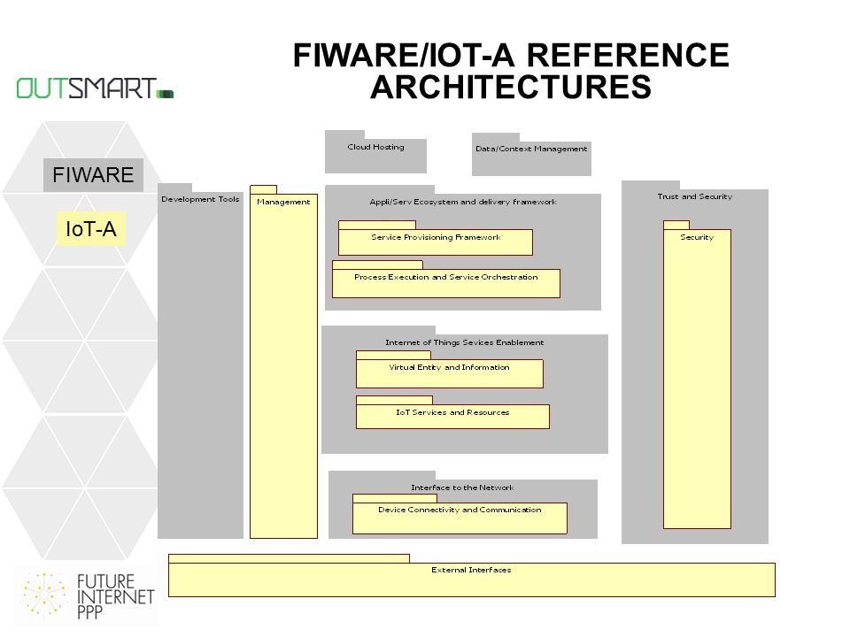 FIWARE/IOT-A REFERENCE ARCHITECTURES FIWARE IoT-A