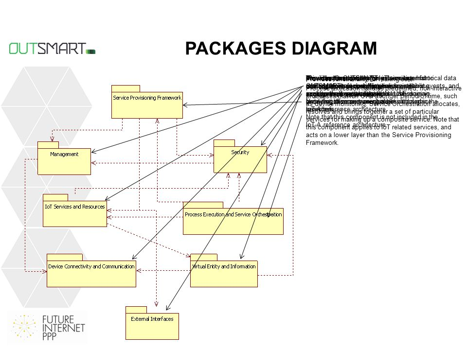 PACKAGES DIAGRAM provides the OUTSMART service layer for creating domain specific services, enabling new business scenarios in the U&E domain, involving citizens, municipalities and service providers.