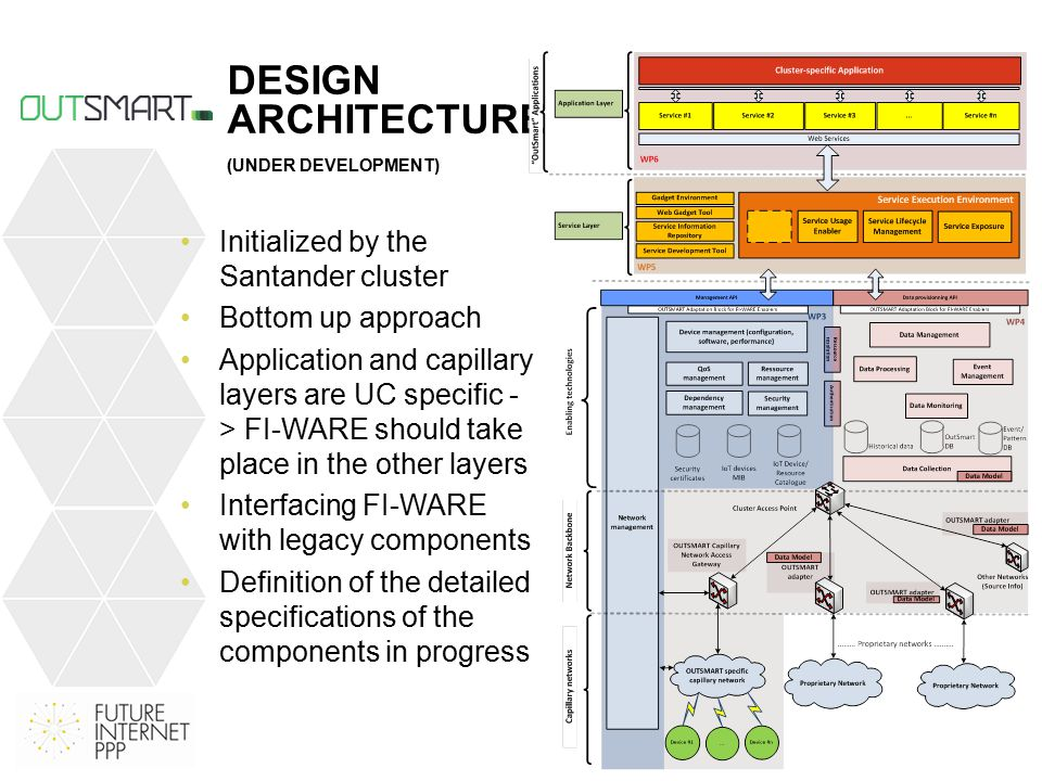 DESIGN ARCHITECTURE (UNDER DEVELOPMENT) Initialized by the Santander cluster Bottom up approach Application and capillary layers are UC specific - > FI-WARE should take place in the other layers Interfacing FI-WARE with legacy components Definition of the detailed specifications of the components in progress