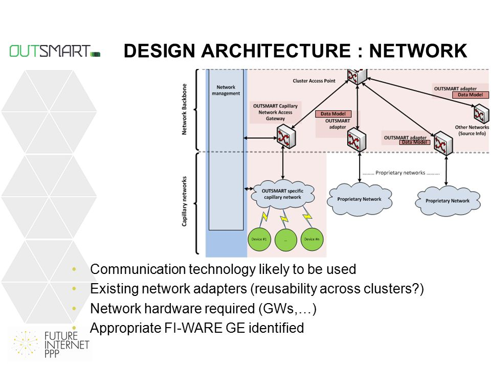 DESIGN ARCHITECTURE : NETWORK Communication technology likely to be used Existing network adapters (reusability across clusters ) Network hardware required (GWs,…) Appropriate FI-WARE GE identified