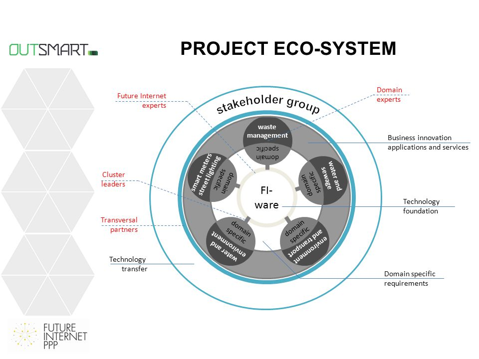 PROJECT ECO-SYSTEM FI- ware waste management water and sewage environment and transport smart meters street lighting water and environment domain specific Business innovation applications and services Domain specific requirements Technology transfer Technology foundation Cluster leaders Future Internet experts Domain experts Transversal partners