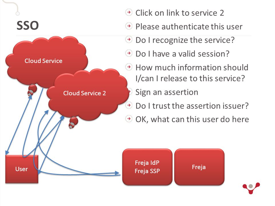 SSO User Cloud Service Freja IdP Freja SSP Freja IdP Freja SSP Freja Click on link to service 2 Please authenticate this user Do I recognize the servi