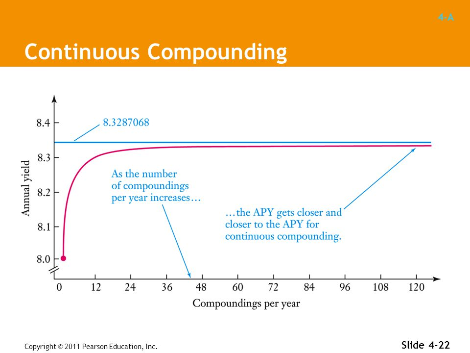 4-A Copyright © 2011 Pearson Education, Inc. Slide 4-22 Continuous Compounding