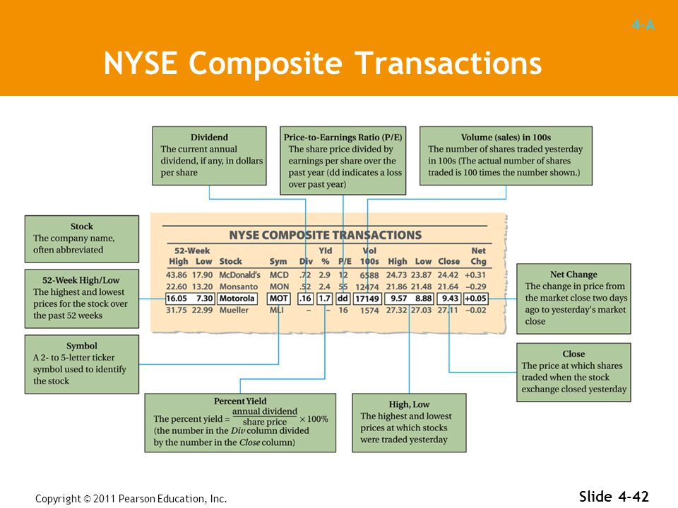 4-A Copyright © 2011 Pearson Education, Inc. Slide 4-42 NYSE Composite Transactions