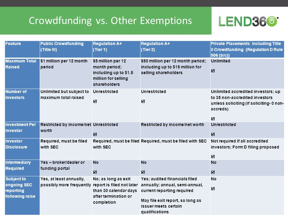 Backdrop: Current Crowdfunding Landscape – Five Varieties TypeRewards/ Donation- Based Securities to Accredited Investors (Title II) Securities to the Public (Title III) Peer-to-Peer LendingIntrastate Crowdfunding ExamplesKickstarter, Indiegogo, Rockethub, Youcaring Ourcrowd, Realty Mogul, FundersClub, AngelList, None so far; potentially a rewards or accred platform LendingClub, Prosper, Funding Circle, Zopa (UK), Ratesetter (UK), Auxmoney (Germany) Invest Georgia Exemption, Michigan Invests Locally Exemption (MILE), Maine, Kansas, Texas (pending) Securities Reg Status Not sales of securities Sales of securities to accredited investors through deal-specific special purpose vehicles; Intrastate rules have been enacted in GA, MI, ME and KS and are proposed in TX Sales of securities to the general public Registered borrower- payment dependent notes to the general public (25 states only) or private placements Public offerings to residents of a single state; exempt from SEC rules under Securities Act 3(a)(11) exemption/Rule 147 RegulationState-level antifraud only; not SEC- regulated SEC-regulated, no-action letters protect website solicitations from being public offerings Extensive SEC regulation; currently illegal until SEC rules are finalized SEC-registered securities, not really crowdfunding; banking regulations, not legal in several states due to blue sky restrictions; Private placements have blue sky preemption State regulated Bad Actor Disqualification Not applicable Applies for all issuers and for the crowdfunding sites themselves Not applicable under JOBS Act, but SEC has said it will apply Not applicableVaries by state