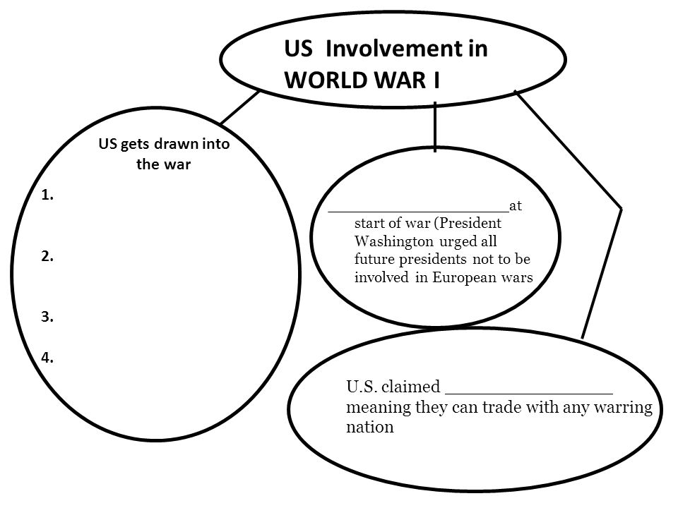 US Involvement in WORLD WAR I US gets drawn into the war _________________at start of war (President Washington urged all future presidents not to be involved in European wars U.S.