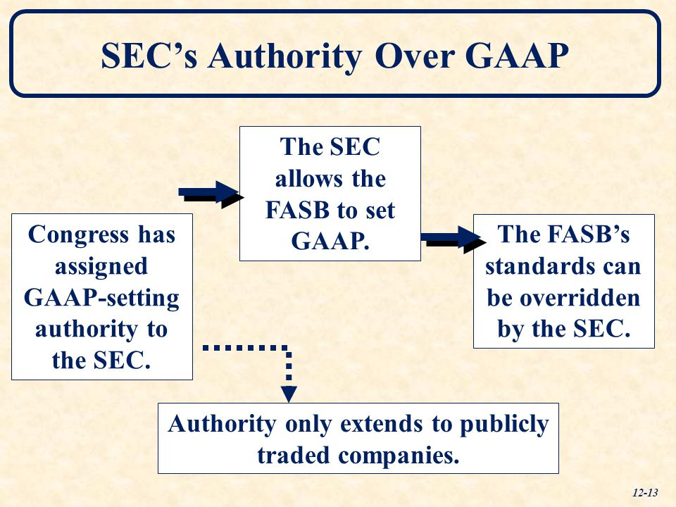 Congress has assigned GAAP-setting authority to the SEC.