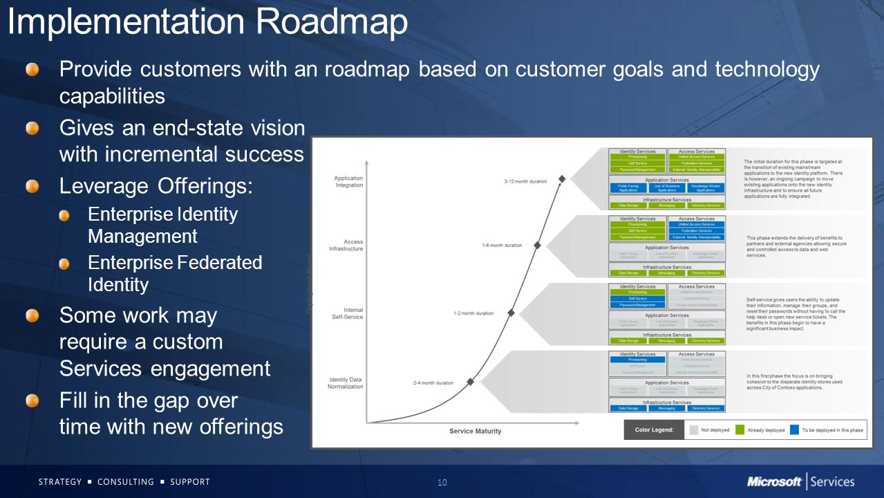 10 Implementation Roadmap Provide customers with an roadmap based on customer goals and technology capabilities Gives an end-state vision with increme