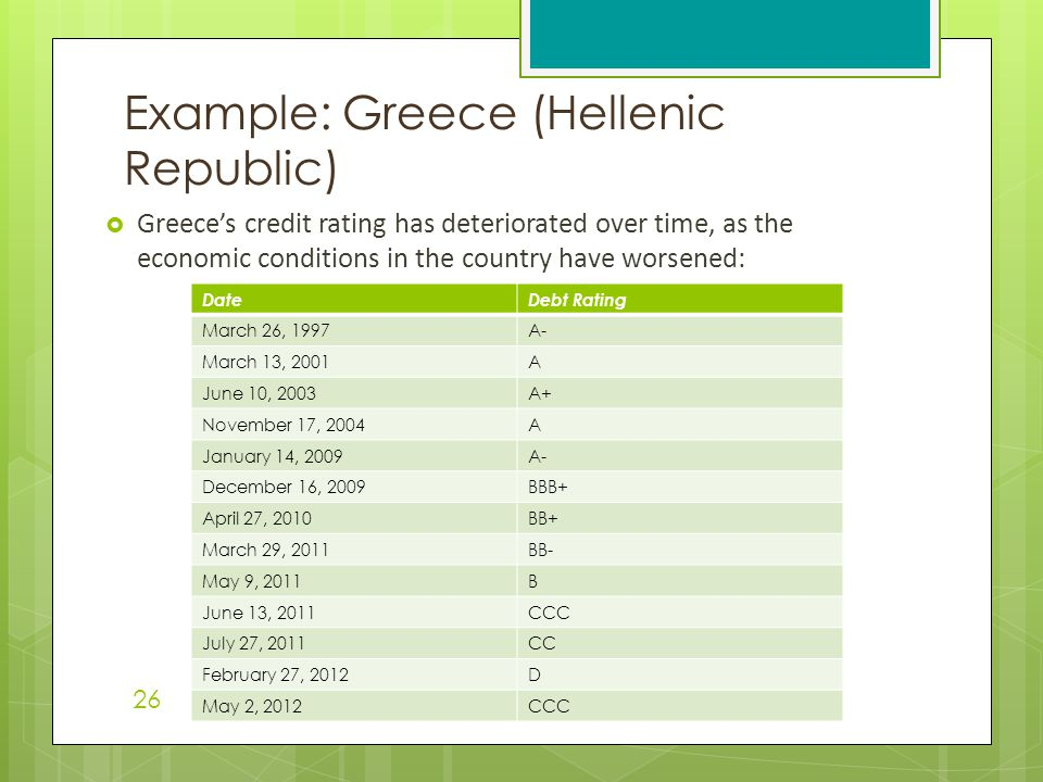  Greece's credit rating has deteriorated over time, as the economic conditions in the country have worsened: Example: Greece (Hellenic Republic) 26 D