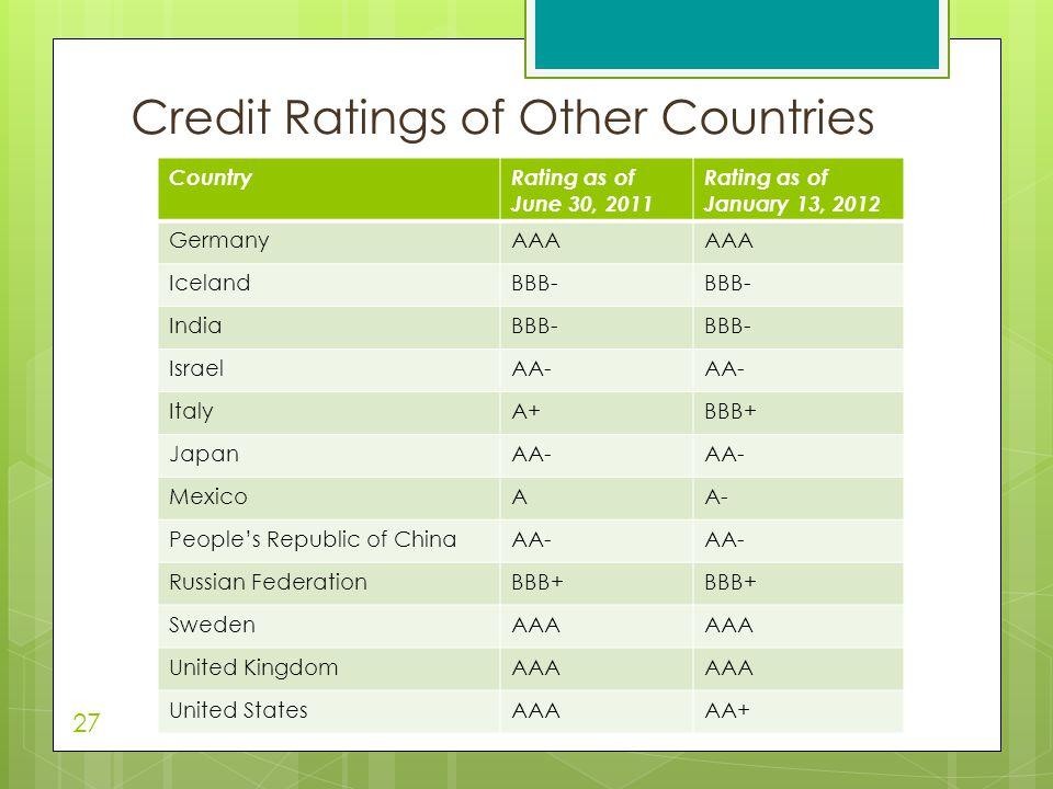 CountryRating as of June 30, 2011 Rating as of January 13, 2012 GermanyAAA IcelandBBB- IndiaBBB- IsraelAA- ItalyA+BBB+ JapanAA- MexicoAA- People's Rep