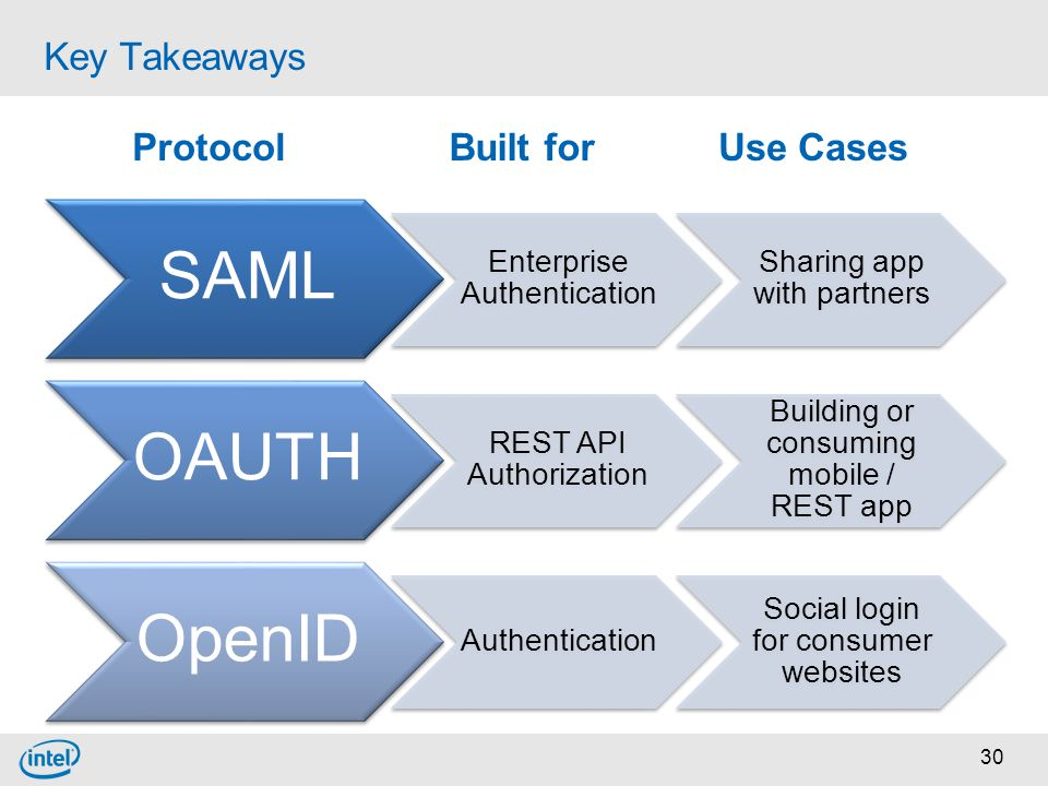 30 Key Takeaways SAML Enterprise Authentication Sharing app with partners OAUTH REST API Authorization Building or consuming mobile / REST app OpenID