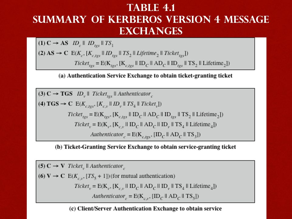 Table 4.1 Summary of Kerberos Version 4 Message Exchanges