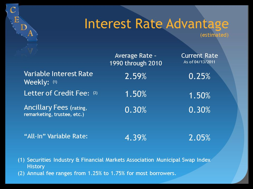 Interest Rate Advantage (estimated) Average Rate – 1990 through 2010 Current Rate As of 04/13/2011 Variable Interest Rate Weekly: (1) 2.59%0.25% Lette