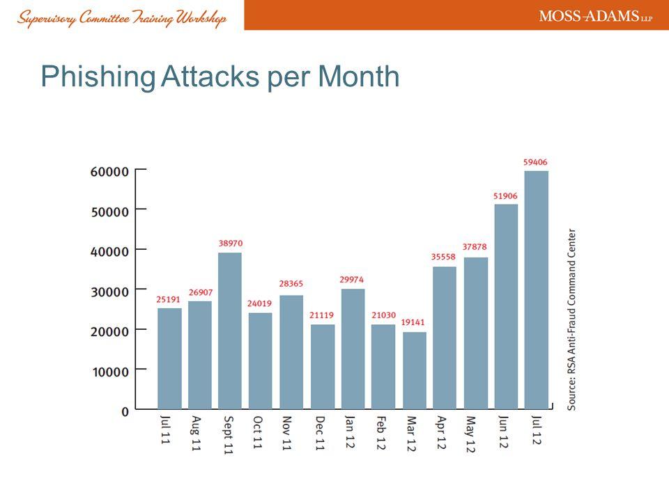 Phishing Attacks per Month