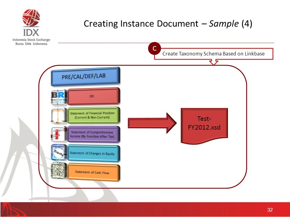 32 Create Taxonomy Schema Based on Linkbase C Test- FY2012.xsd Creating Instance Document – Sample (4)