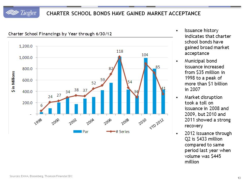 CHARTER SCHOOL BONDS HAVE GAINED MARKET ACCEPTANCE Issuance history indicates that charter school bonds have gained broad market acceptance Municipal bond issuance increased from $35 million in 1998 to a peak of more than $1 billion in 2007 Market disruption took a toll on issuance in 2008 and 2009, but 2010 and 2011 showed a strong recovery 2012 issuance through Q2 is $433 million compared to same period last year when volume was $445 million Sources: EMMA, Bloomberg, Thomson Financial SDC 13