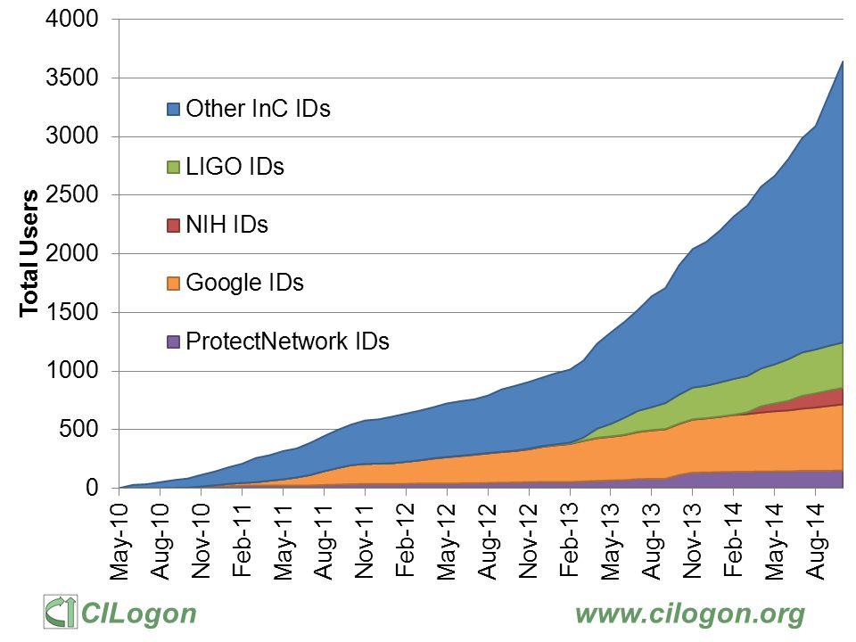 CILogonwww.cilogon.org