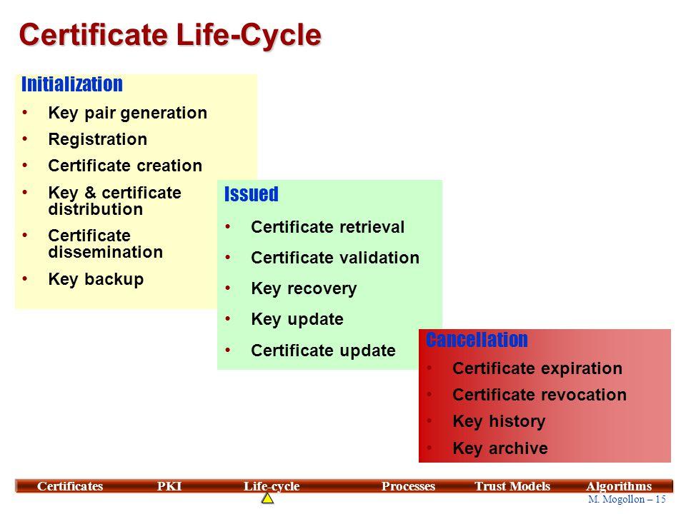 15 M. Mogollon – 15 CertificatesPKILife-cycleProcessesTrust ModelsAlgorithms Certificate Life-Cycle Initialization Key pair generation Registration Ce