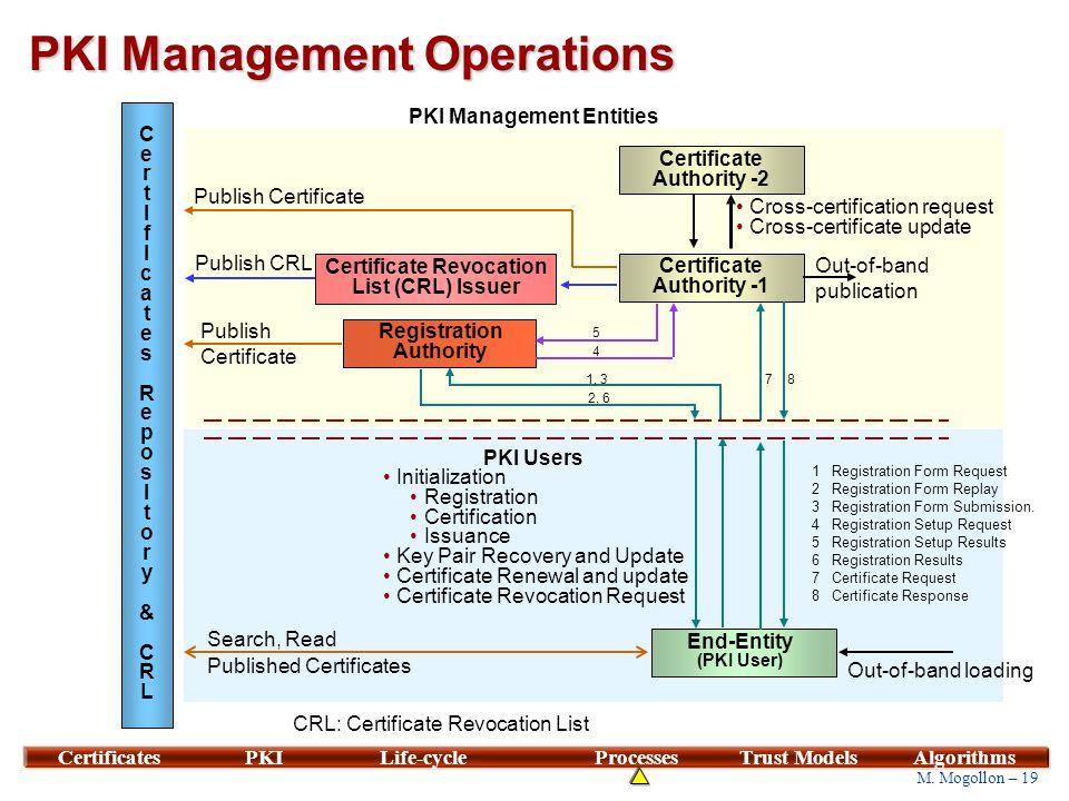19 M. Mogollon – 19 CertificatesPKILife-cycleProcessesTrust ModelsAlgorithms PKI Management Operations CertIfIcates ReposItory&CRLCertIfIcates ReposIt