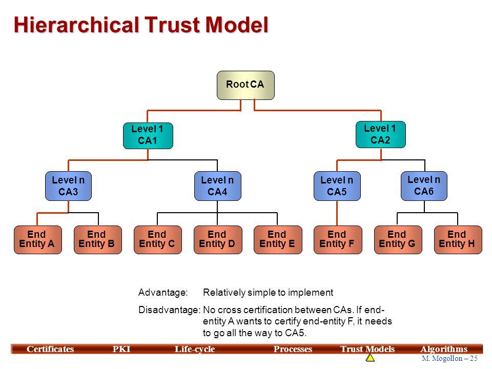25 M. Mogollon – 25 CertificatesPKILife-cycleProcessesTrust ModelsAlgorithms Hierarchical Trust Model Level n CA3 Level 1 CA1 End Entity A Root CA Lev