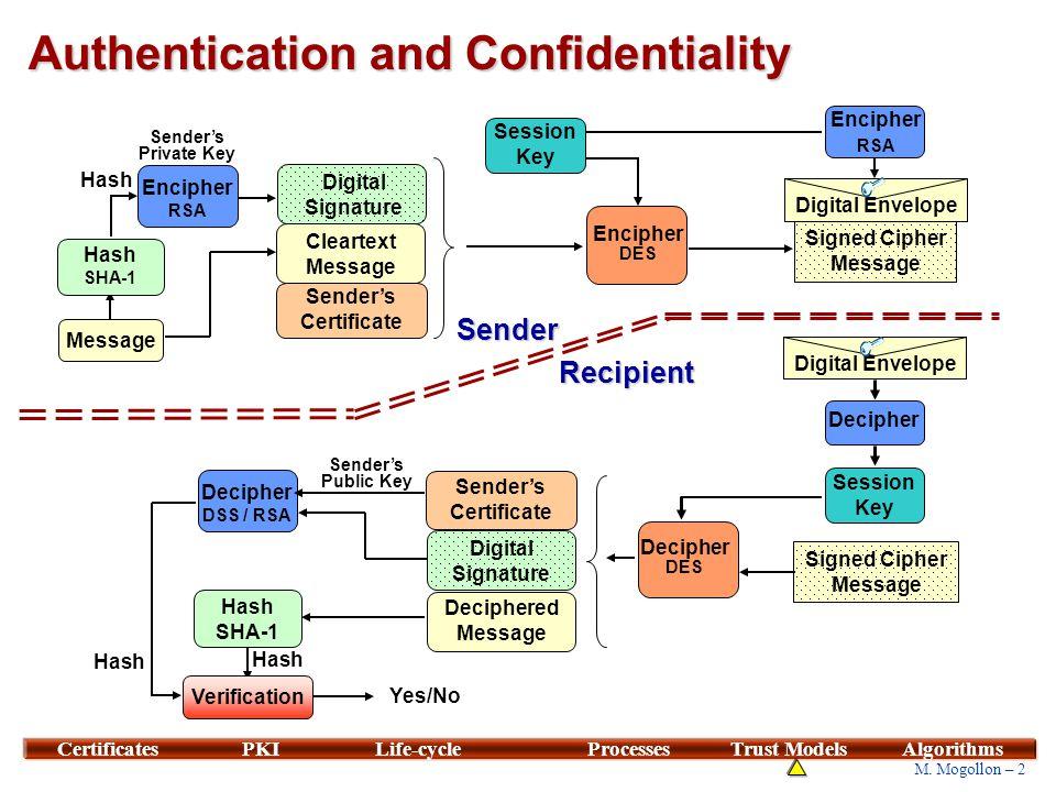 2 M. Mogollon – 2 CertificatesPKILife-cycleProcessesTrust ModelsAlgorithms Authentication and Confidentiality Recipient Sender's Public Key Yes/No Ver