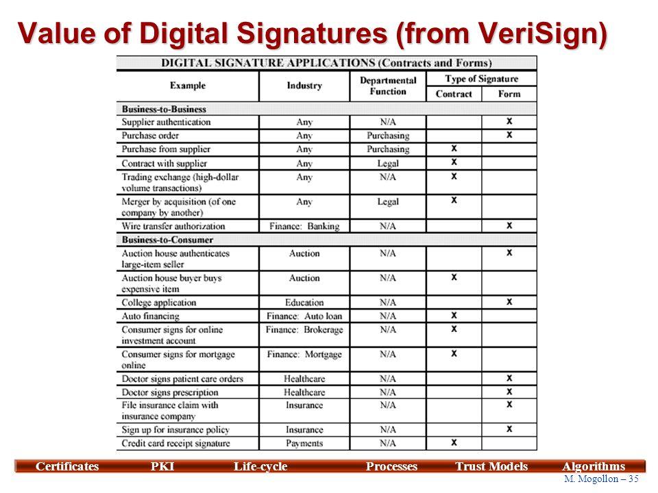 35 M. Mogollon – 35 CertificatesPKILife-cycleProcessesTrust ModelsAlgorithms Value of Digital Signatures (from VeriSign)