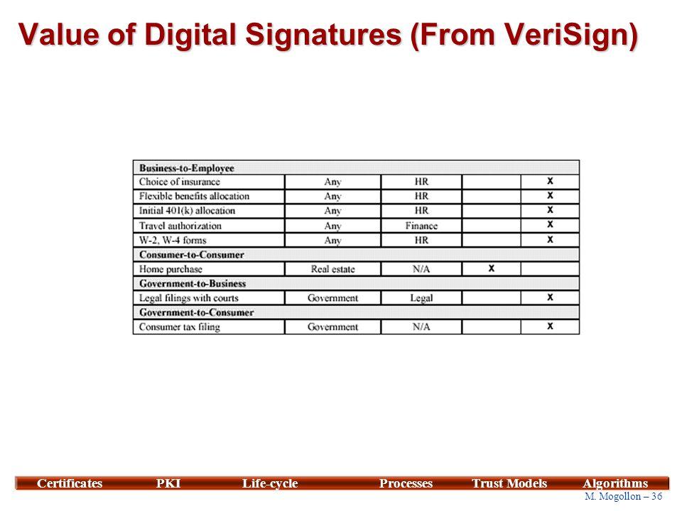 36 M. Mogollon – 36 CertificatesPKILife-cycleProcessesTrust ModelsAlgorithms Value of Digital Signatures (From VeriSign)