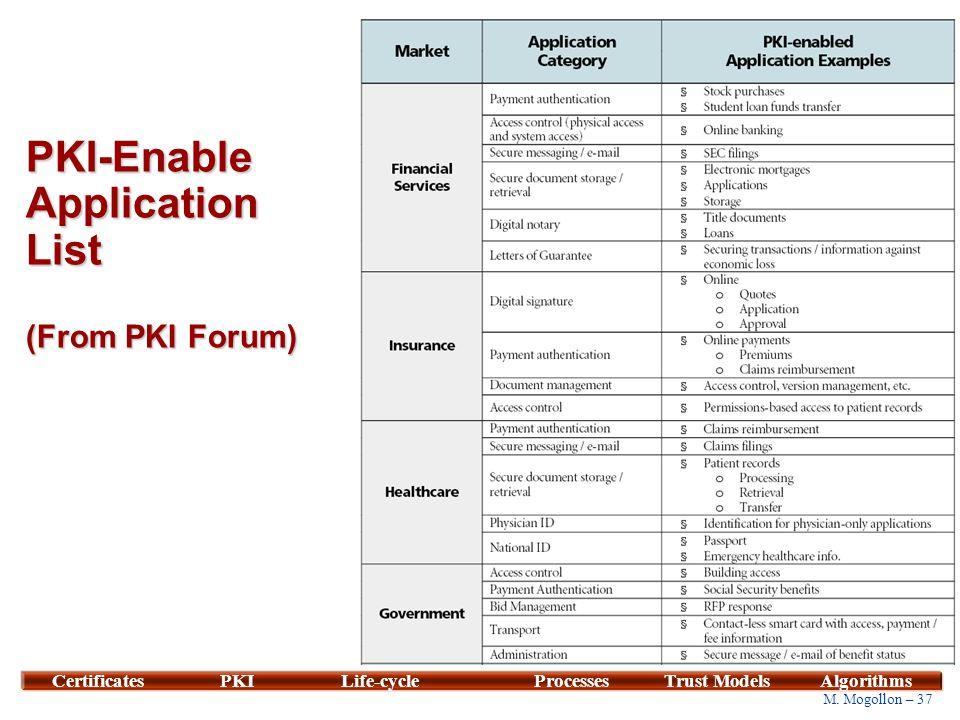 37 M. Mogollon – 37 CertificatesPKILife-cycleProcessesTrust ModelsAlgorithms PKI-Enable Application List (From PKI Forum)