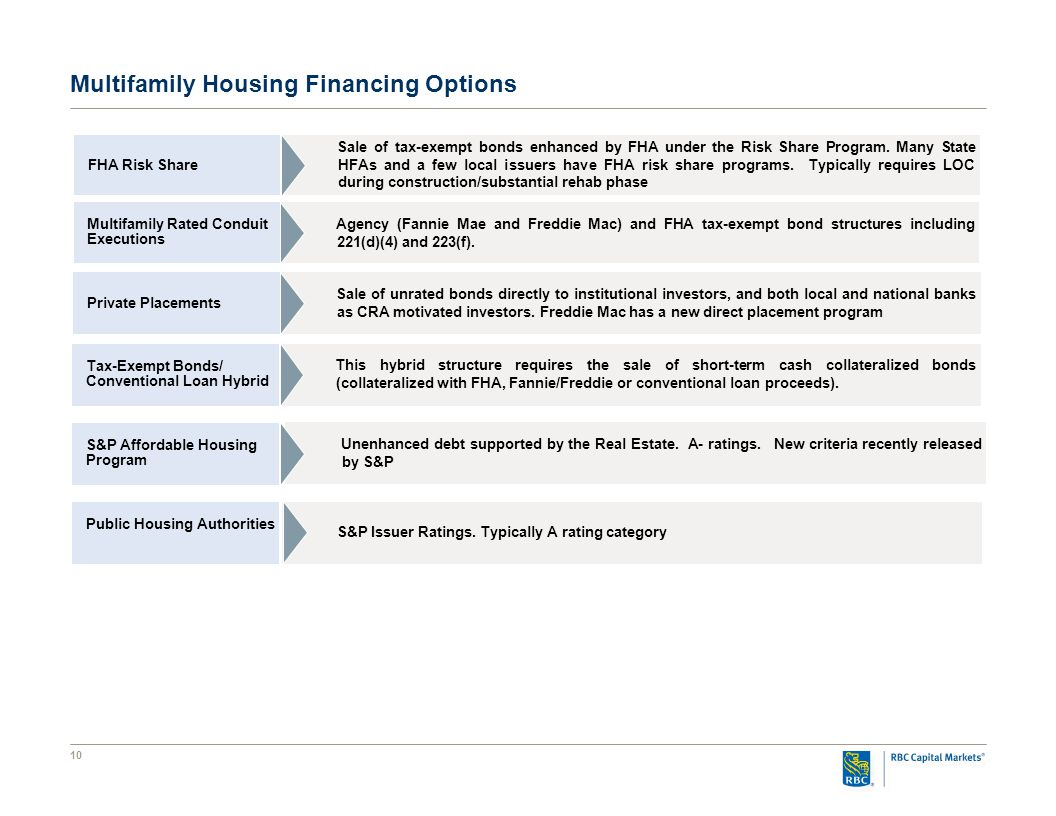 10 Multifamily Housing Financing Options Multifamily Rated Conduit Executions Agency (Fannie Mae and Freddie Mac) and FHA tax-exempt bond structures including 221(d)(4) and 223(f).