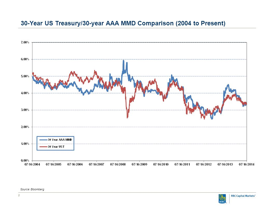 2 30-Year US Treasury/30-year AAA MMD Comparison (2004 to Present) Source: Bloomberg