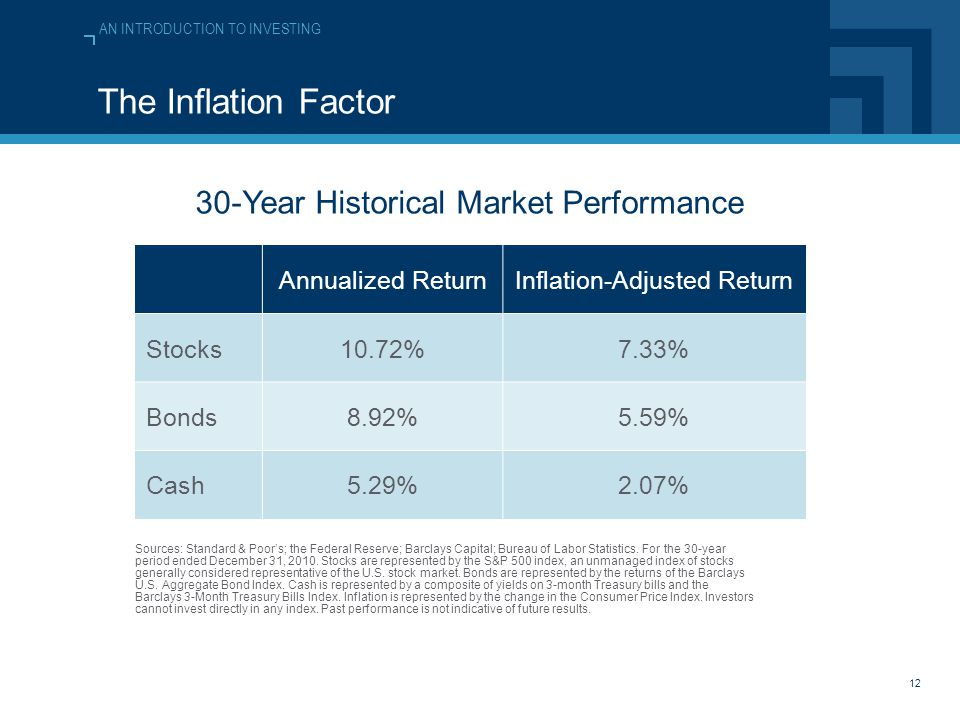 AN INTRODUCTION TO INVESTING 12 The Inflation Factor Sources: Standard & Poor's; the Federal Reserve; Barclays Capital; Bureau of Labor Statistics.