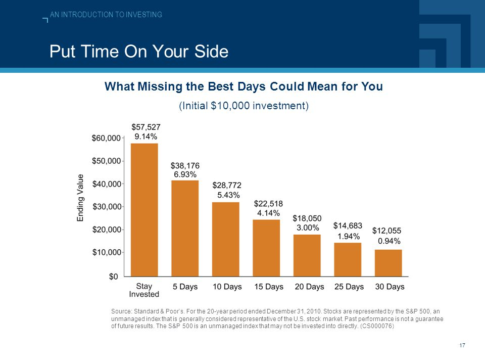 AN INTRODUCTION TO INVESTING 17 Put Time On Your Side What Missing the Best Days Could Mean for You (Initial $10,000 investment) Source: Standard & Poor's.