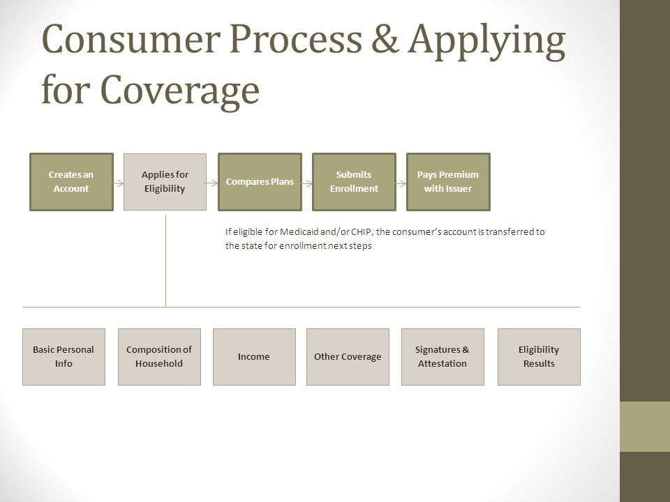 Consumer Process & Applying for Coverage Creates an Account Applies for Eligibility Compares Plans Submits Enrollment Pays Premium with Issuer If eligible for Medicaid and/or CHIP, the consumer's account is transferred to the state for enrollment next steps Basic Personal Info Composition of Household IncomeOther Coverage Signatures & Attestation Eligibility Results