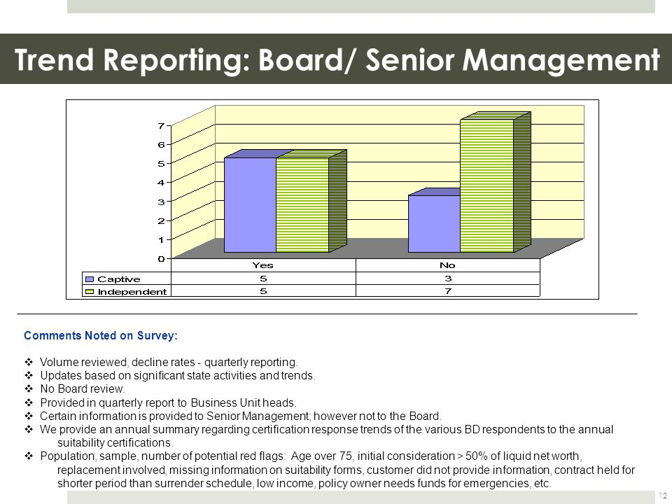 Trend Reporting: Board/ Senior Management 12 Comments Noted on Survey:  Volume reviewed, decline rates - quarterly reporting.  Updates based on sign