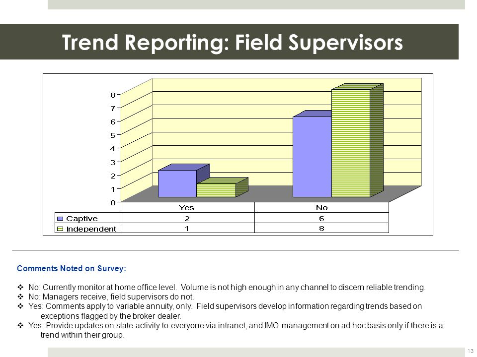 Trend Reporting: Field Supervisors 13 Comments Noted on Survey:  No: Currently monitor at home office level. Volume is not high enough in any channel