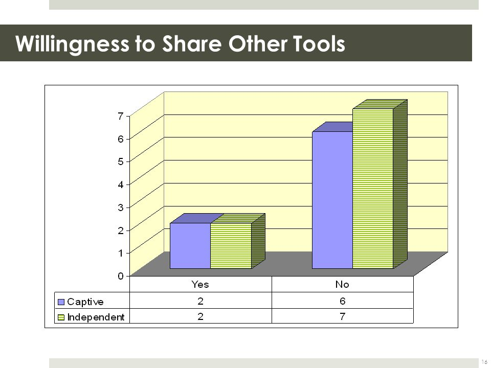 Willingness to Share Other Tools 16
