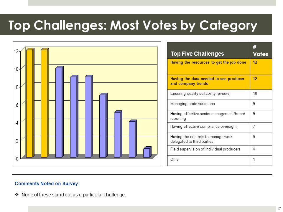 Top Challenges: Most Votes by Category 17 Top Five Challenges # Votes Having the resources to get the job done12 Having the data needed to see produce